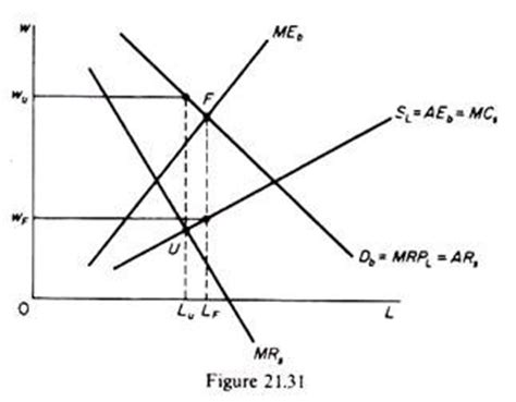 bilateral monopoly diagram factor pricing in imperfectly competitive markets