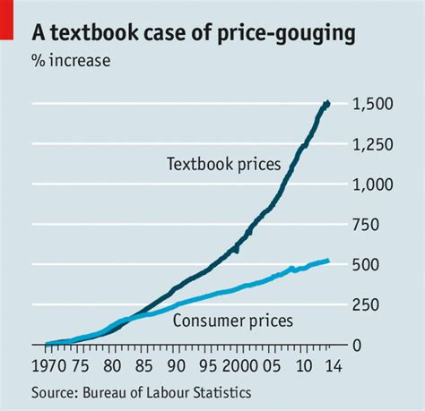 Consumer Reports College Textbooks by College Textbook Prices Vs Average Consumer Prices Last 45 Years Dataisbeautiful