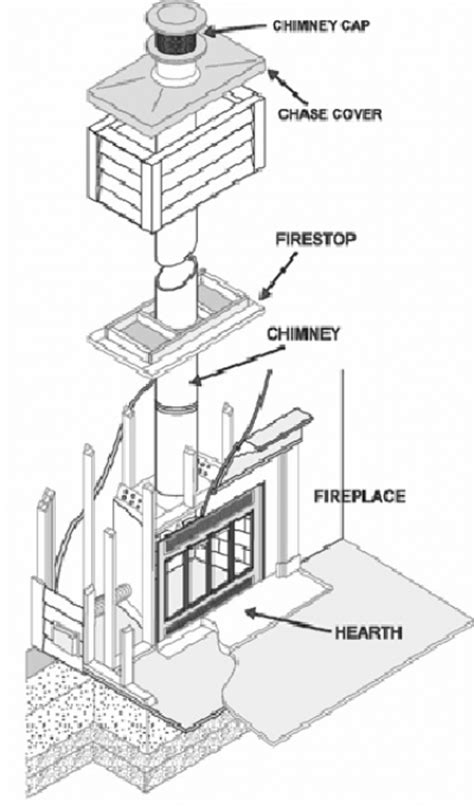 Fireplace Construction Detail by Homeowners Guide To Chimney Inspections And Cleaning