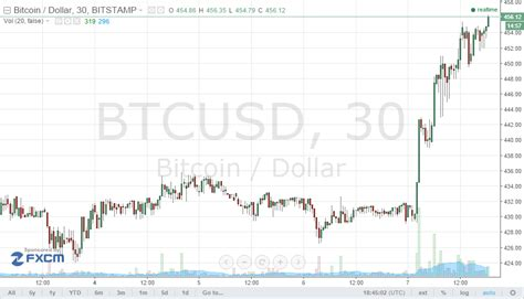 Buy Stocks With Bitcoin by Gold Bitcoin Rally As Global Markets Seek Safe Ways To