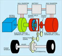 Electric Car Engine Diagram Stick Hybrid Electric Vehicle Hev Stick Tech