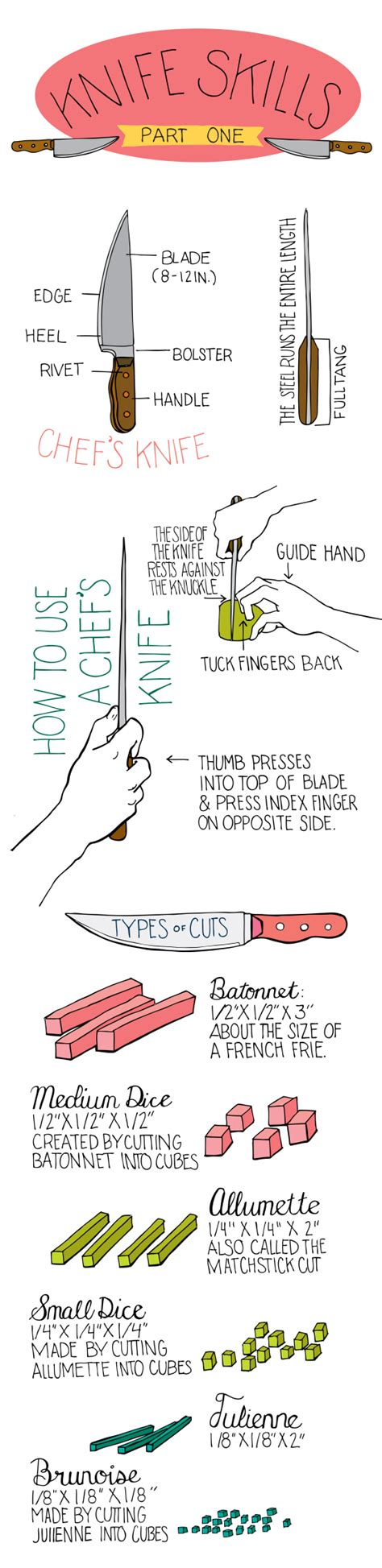 types of crop cuts culinary arts illustrated bites
