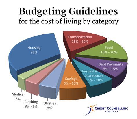 money   spend  living expenses