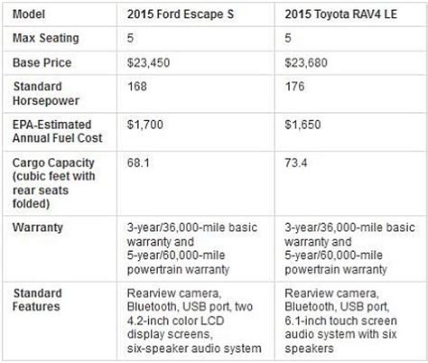 ford escape vs. toyota rav4: which should you buy?   u.s