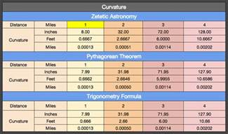curvature of the earth calculator flat earth vs round earth earth curvature calculator