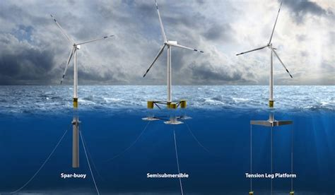 france  floating offshore wind industry  aint    cleantechnica