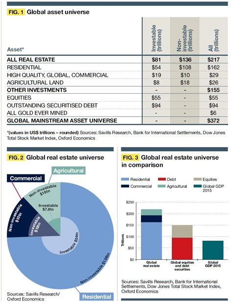 real estate by far the dominant asset class report