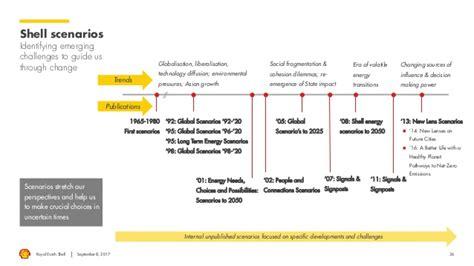 shell scenarios shell global royal dutch shell energy consumption scenario planning