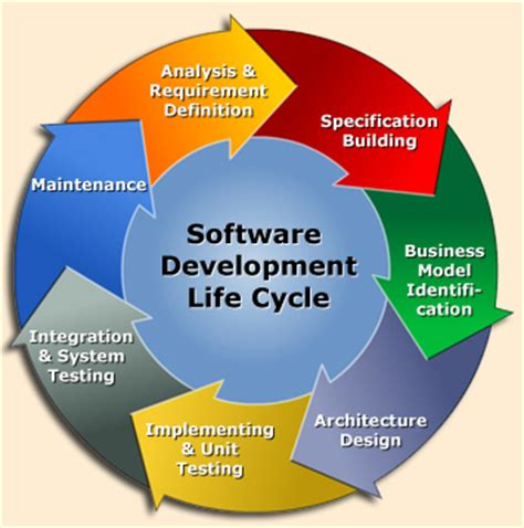 application design life cycle software development processes software engineering