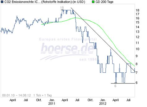 deutsche bank co2 zertifikate co2 zertifikate boden erreicht holger wentz boerse de