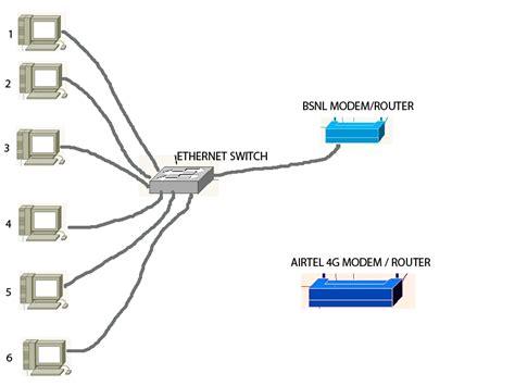 two routers in house two routers in house 28 images connectica specialist in techniek ict en telecom