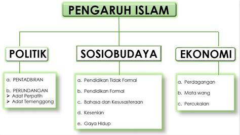 Politik Islam Sejarah Dan Pemikiran Muslim Mufti gkb 1053 kemahiran belajar sejarah tingkatan 4 bab 8 pembaharuan dan pengaruh islam di