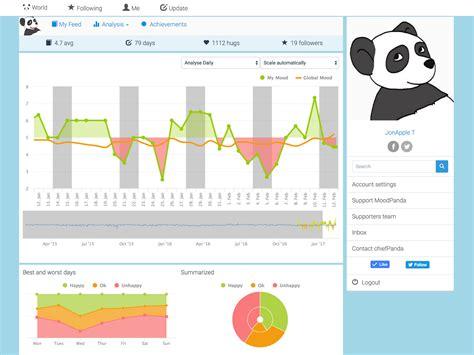 Reasons Why I Moodpanda moodpanda mood diary tracker android apps on play
