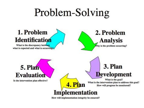 problem solving models in business nord judgment and problem analysis work