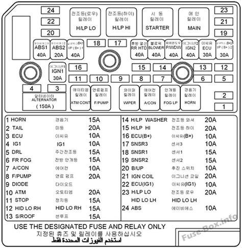 Fuse Box Diagram Gt Hyundai Sonata Nf 2005 2009