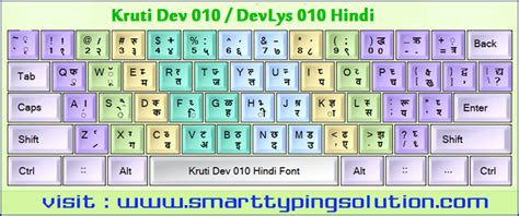 keyboard tutorial in hindi blog archives softbritish