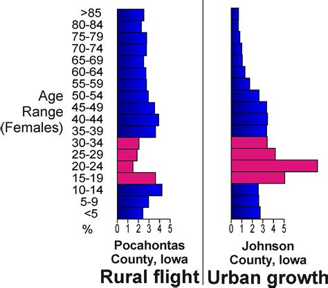 slow life history pattern definition rural flight wikipedia