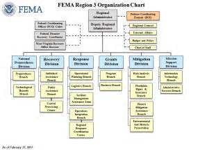 Section 3 Of Fema by Fema Regions Map Of United States Fema Regional Map Fema