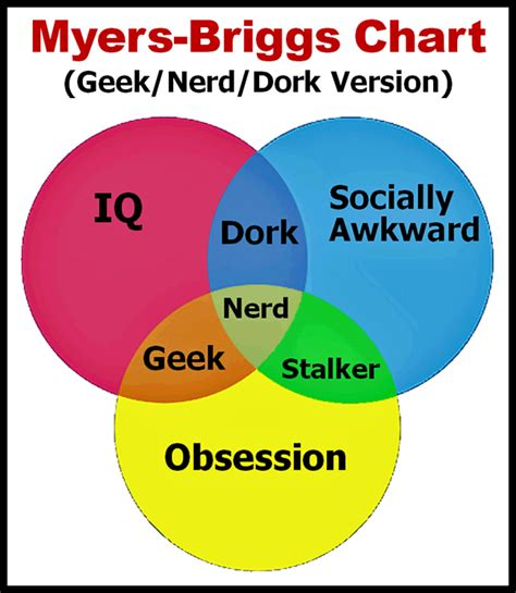 dork venn diagram related keywords suggestions for vs dork