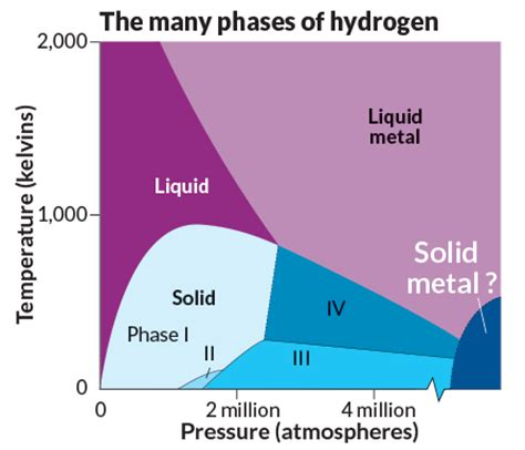 Hydrogen Phase At Room Temperature by Scientists Are Closing In On Turning Hydrogen Into A Metal
