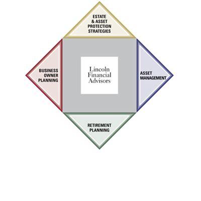 lincoln financial login lincoln financial advisors sagemark consulting