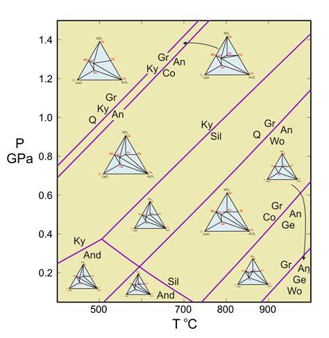 phase equilibria mineralogy