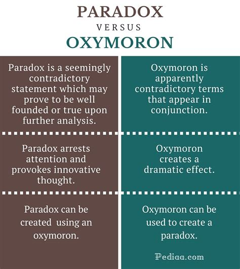 exle of oxymoron in romeo and juliet difference between paradox and oxymoron