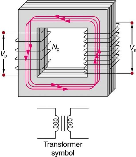 inductors with ferromagnetic transformers physics