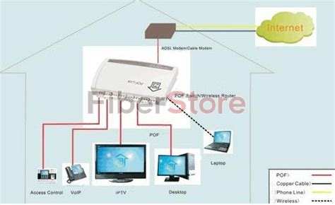 Home Design Center Phone Calls Plastic Optical Fiber Home Networking Solutions Fiber