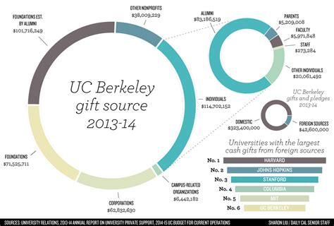 How Much Is The Application Fee For Berkeley Mba Program by The High Flying Of Fundraising For Uc Berkeley