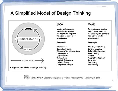 design thinking quality design thinking for quality systems