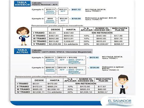 tabla calculo renta el salvador 2016 tabla renta empleados 2016 en el salvador calculadora
