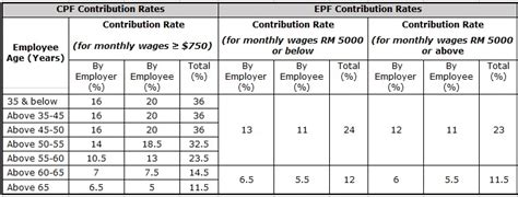 epf rate employer 2015 why i left for malaysia rilek1corner com