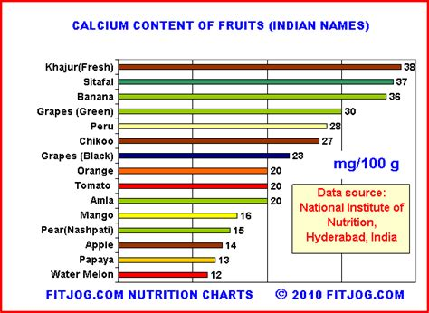 vitamin d vegetables in india nutrition india calcium rich fruits in india fitjog
