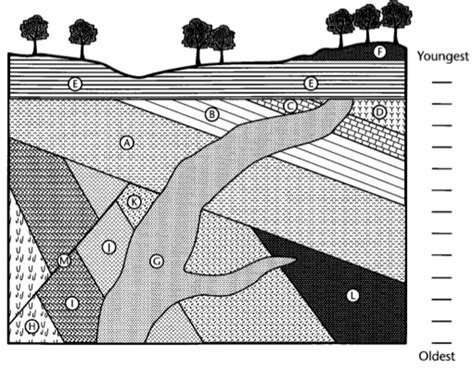 geologic cross sections sequence the above geologic cross section tnto the