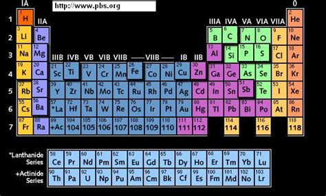 What Are The Tables Called That Go A by Elements And The Periodic Table