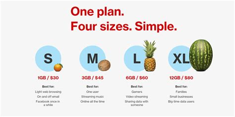 verizon s new plans what you should whistleout