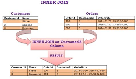 Joining Tables In Sql by Inner Join Sqlhints