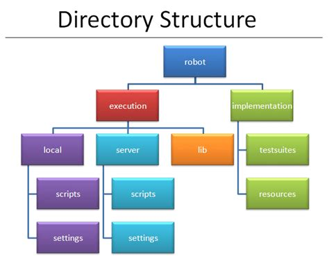java directory layout robot framework tutorial writing keyword libraries in