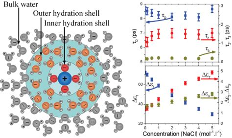 a hydration shell opinions on solvation shell