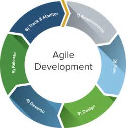 agile development questions and answers