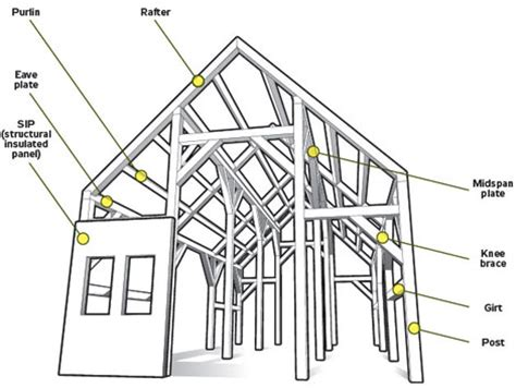 house structure parts names a house with no nails building a timber frame home
