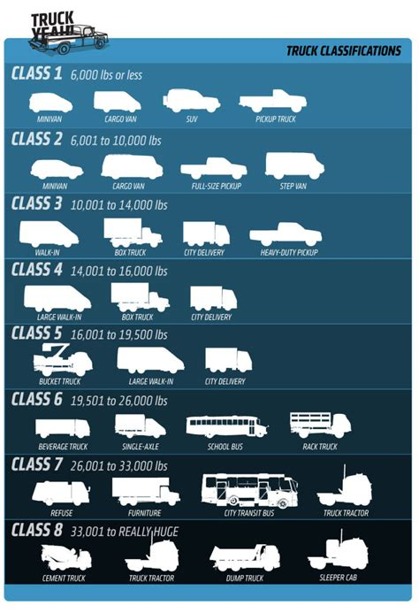 Car Types By Size by Everything You Need To About Truck Sizes Classification