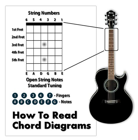 learn guitar notes chord progressions learn how to play guitar write