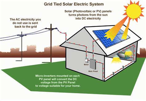 solar power at home advantages of solar power for you and your home