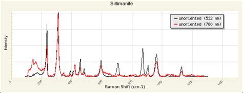 xrd spectra database sillimanite r100127 rruff database raman x ray