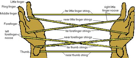 String Shapes - string figure openings