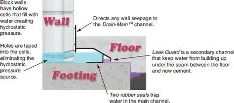 diagram of bat floor drain system diagram free engine