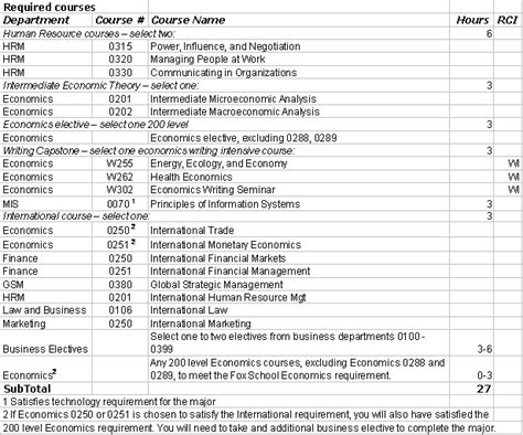Temple Executive Mba Requirements requirements of business management employment benefits major