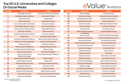 which u s colleges and universities graduate with honors